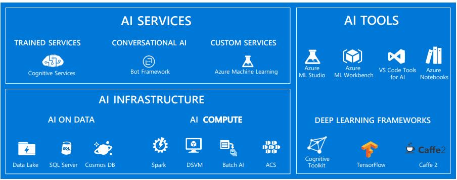 AI tools services