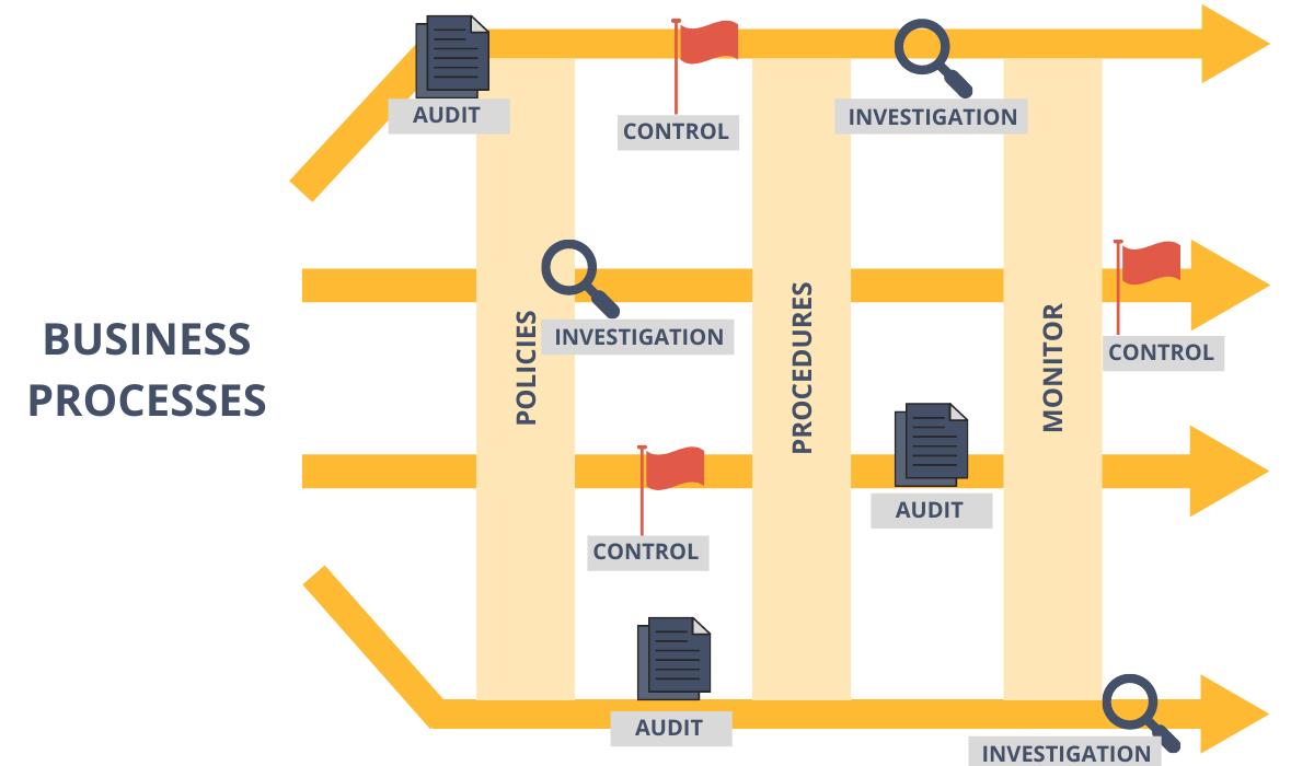 Business process diagram