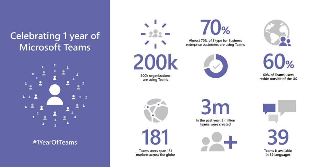 Celebrating 1 year of Microsoft Teams