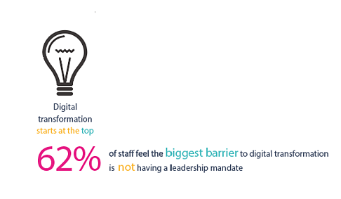 Digital transformation - 62% if staff feel the biggest barier to digital transformation is not having a leadership mandate