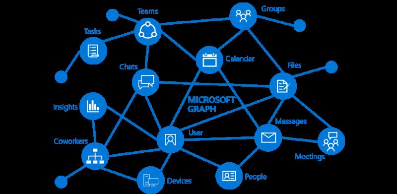 Microsoft Graph