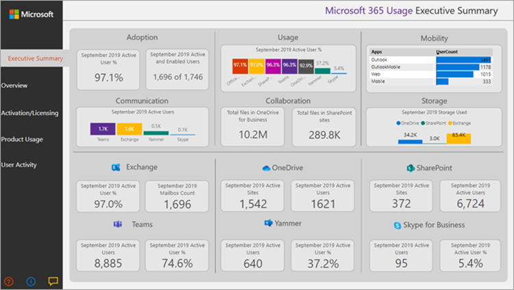 Office 365 Usage Exec Summary
