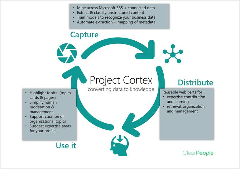 Project-Cortex-and-KM