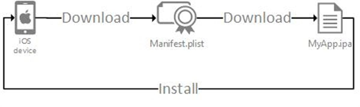Manifest to install the app through the IPA file