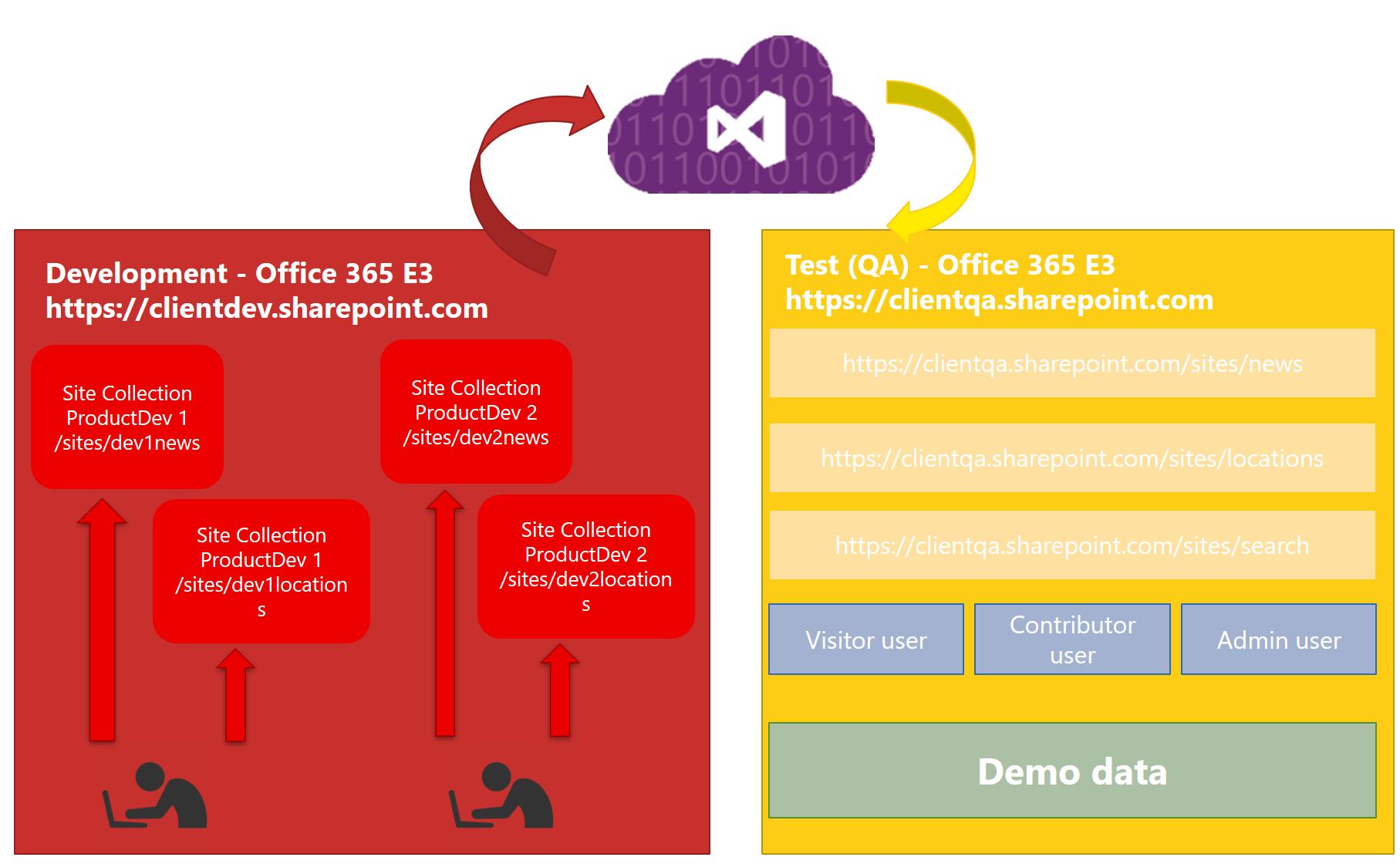 SharePoint Online model