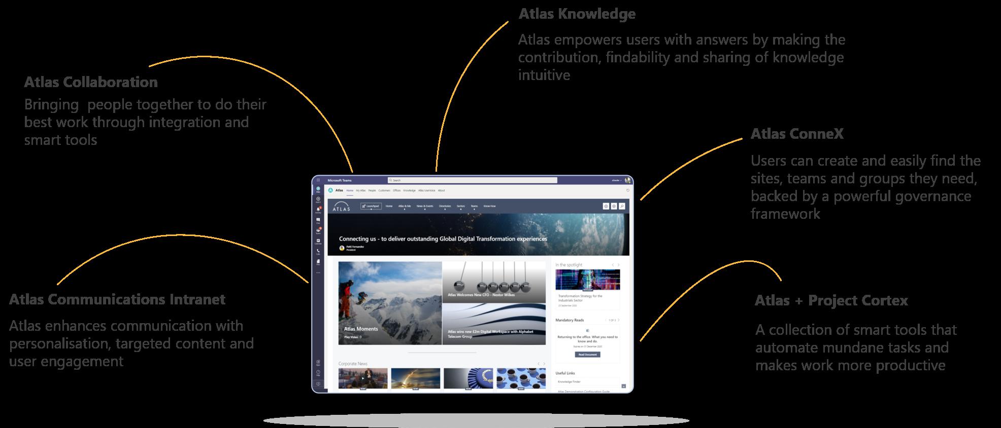 Atlas-Knowledge-Productivity-Platform-Diagram